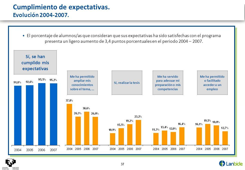 37 Cumplimiento de expectativas. Evolución 2004-2007. El porcentaje de alumnos/as que consideran que sus expectativas ha sido satisfechas con el progr