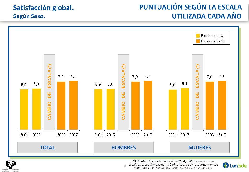 38 CAMBIO DE ESCALA (*) Satisfacción global. Según Sexo. MUJERESHOMBRESTOTAL (*) Cambio de escala. En los años 2004 y 2005 se emplea una escala en el
