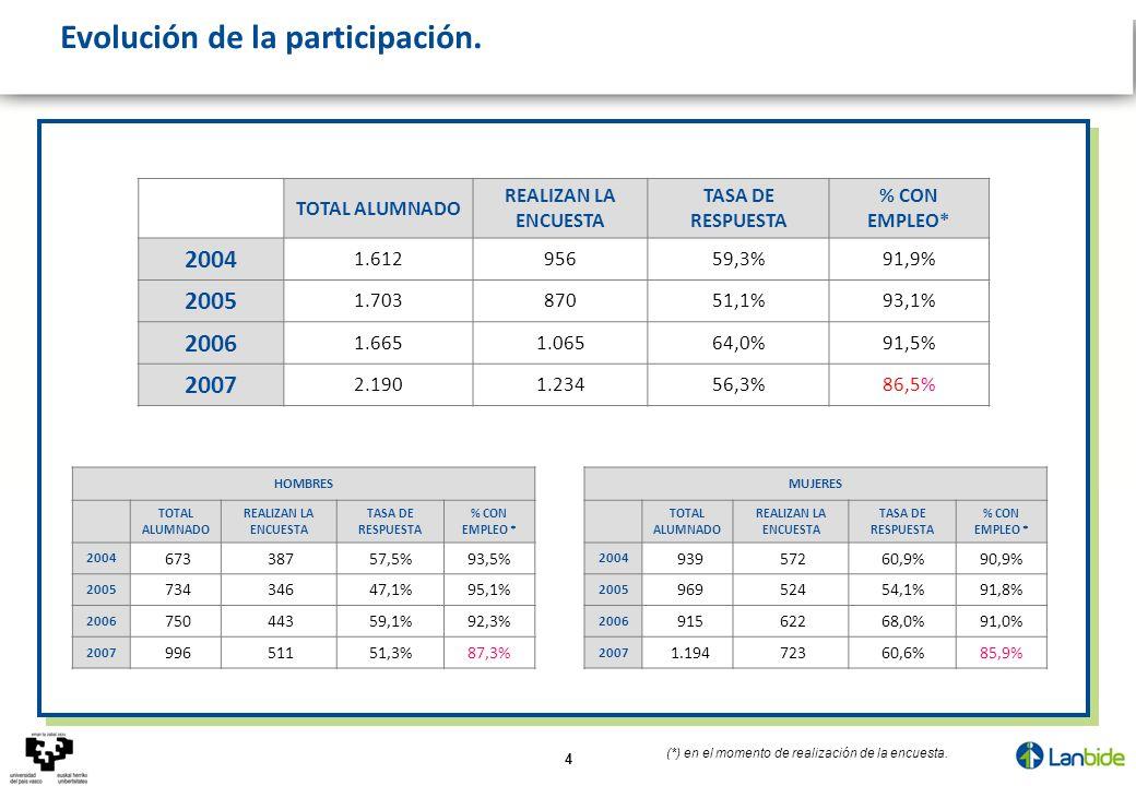 4 Evolución de la participación. TOTAL ALUMNADO REALIZAN LA ENCUESTA TASA DE RESPUESTA % CON EMPLEO* 2004 1.61295659,3%91,9% 2005 1.70387051,1%93,1% 2