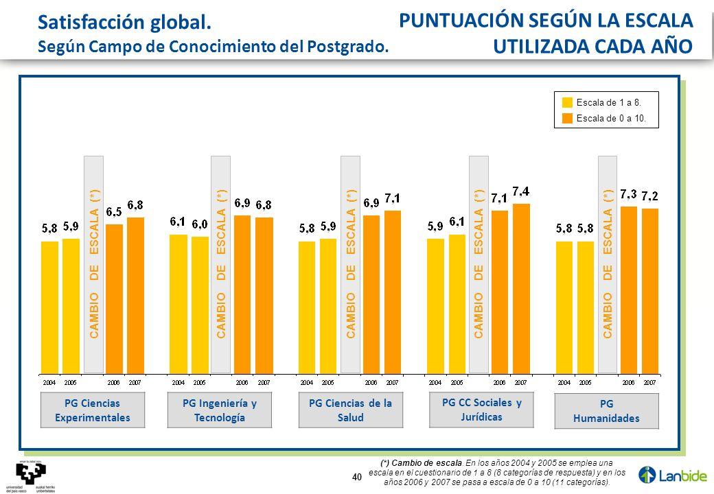 40 CAMBIO DE ESCALA (*) Satisfacción global. Según Campo de Conocimiento del Postgrado. PG CC Sociales y Jurídicas PG Ciencias de la Salud PG Humanida