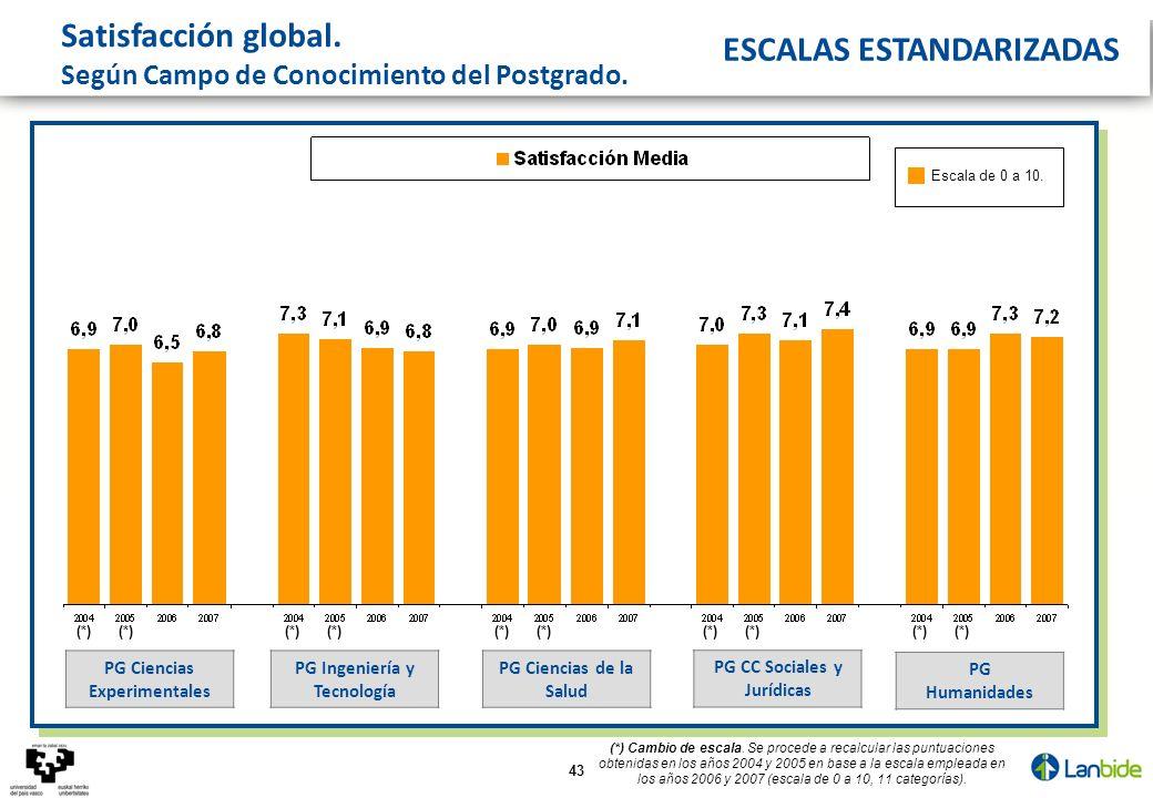 43 Satisfacción global. Según Campo de Conocimiento del Postgrado. PG CC Sociales y Jurídicas PG Ciencias de la Salud PG Humanidades PG Ciencias Exper