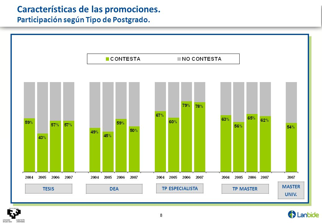 Evolución de indicadores de calidad del empleo. 4