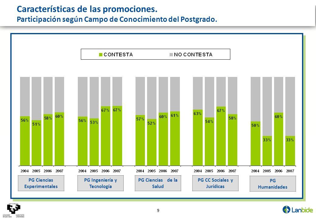 9 Características de las promociones. __________ Participación según Campo de Conocimiento del Postgrado. PG CC Sociales y Jurídicas PG Ciencias de la