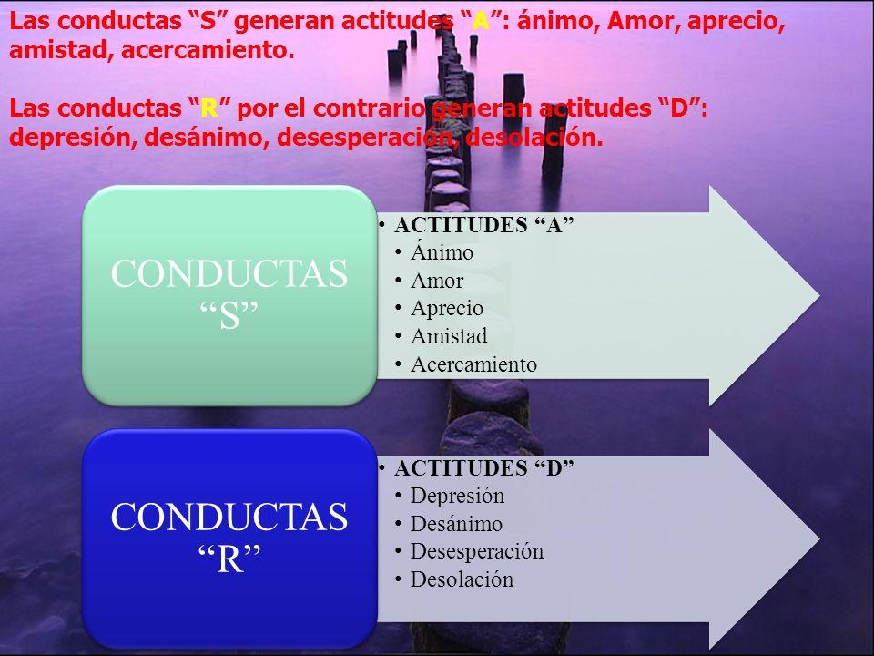 …mientras que las conductas R: resentimiento, rabia, rencor, reproche, resistencias, represión, facilitan la secreción de cortisol, una hormona corros