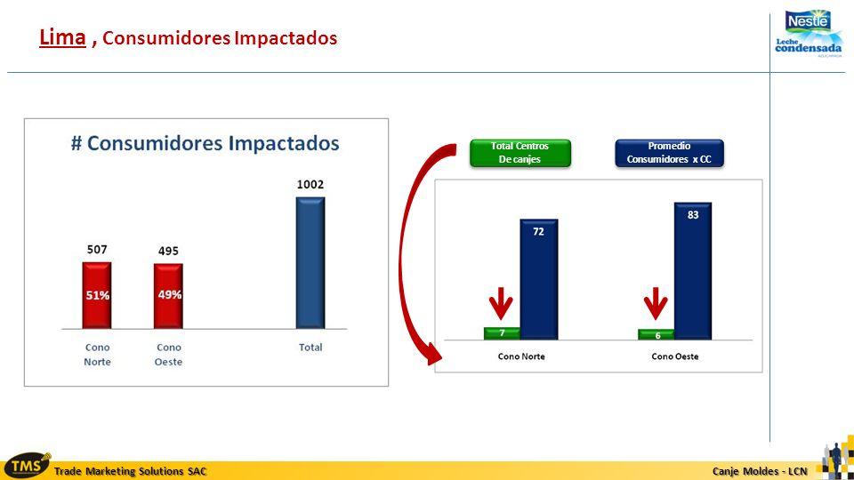 Trade Marketing Solutions SAC Canje Moldes - LCN Canje Moldes - LCN Lima, Consumidores Impactados Total Centros De canjes Total Centros De canjes Prom