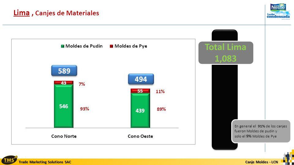 Trade Marketing Solutions SAC Canje Moldes - LCN Canje Moldes - LCN Lima, Canjes de Materiales Total Lima 1,083 En general el 91% de los canjes fueron
