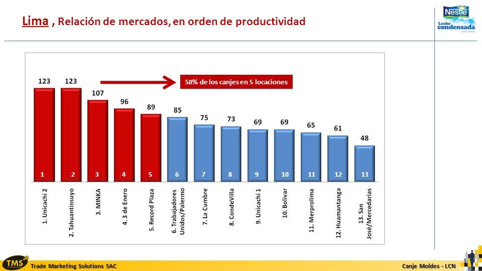Trade Marketing Solutions SAC Canje Moldes - LCN Canje Moldes - LCN Lima, Relación de mercados, en orden de productividad 50% de los canjes en 5 locac