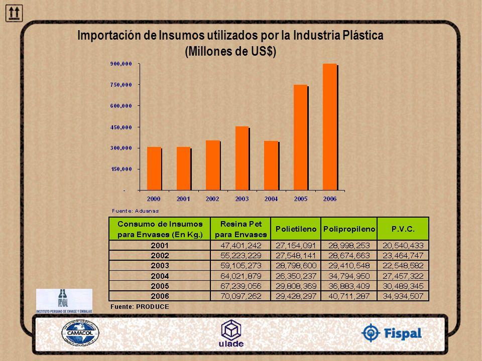 Importación de Insumos utilizados por la Industria Plástica (Millones de US$)
