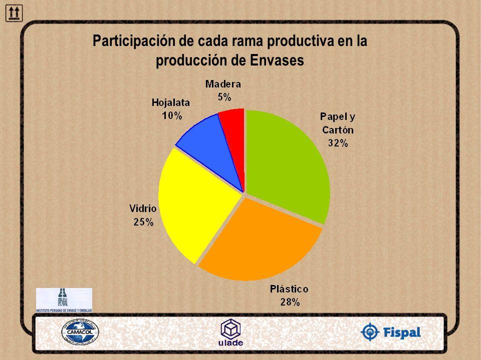 Participación de cada rama productiva en la producción de Envases