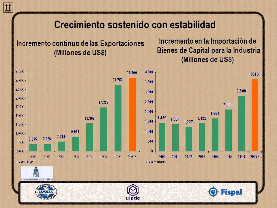 Incremento continuo de las Exportaciones (Millones de US$) Incremento en la Importación de Bienes de Capital para la Industria (Millones de US$) Creci