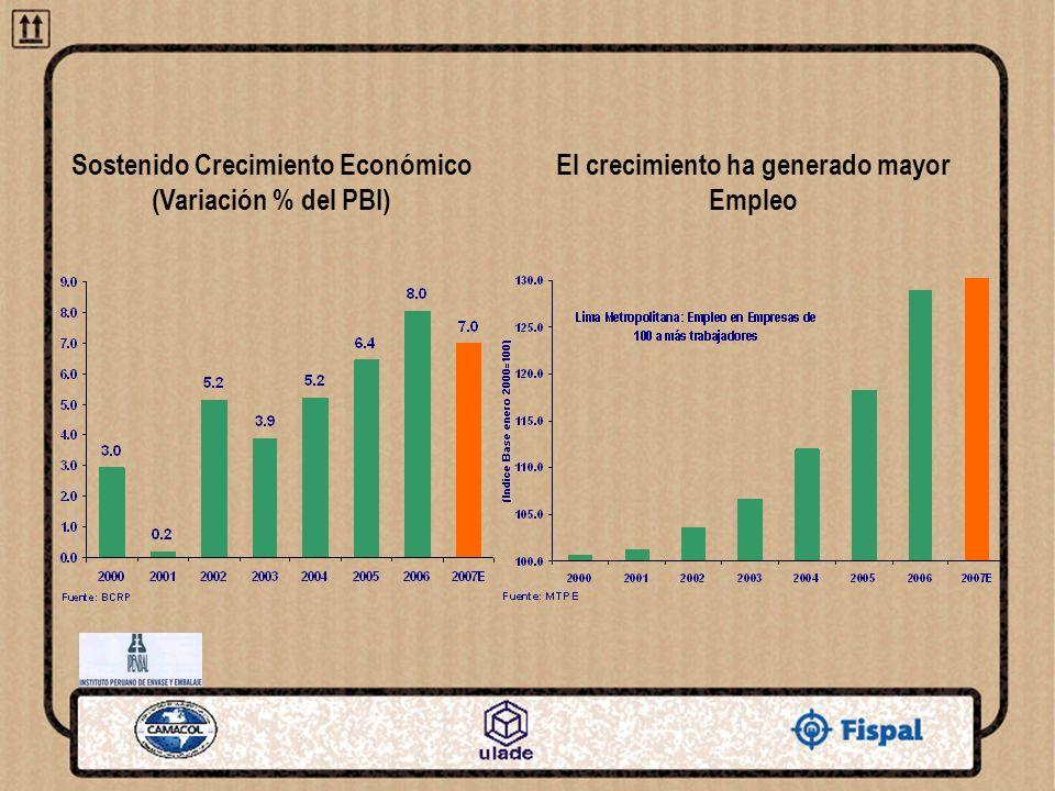Riesgo País (En puntos básicos) Inflación controlada (Variación % anual) Un marco de estabilidad macroeconómica El BCRP maneja una meta de 2.0% anual
