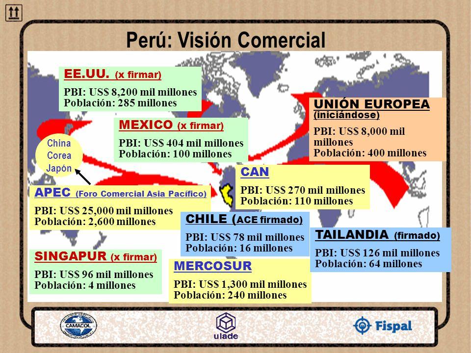 Perú: Visión Comercial EE.UU. (x firmar) PBI: US$ 8,200 mil millones Población: 285 millones MEXICO (x firmar) PBI: US$ 404 mil millones Población: 10