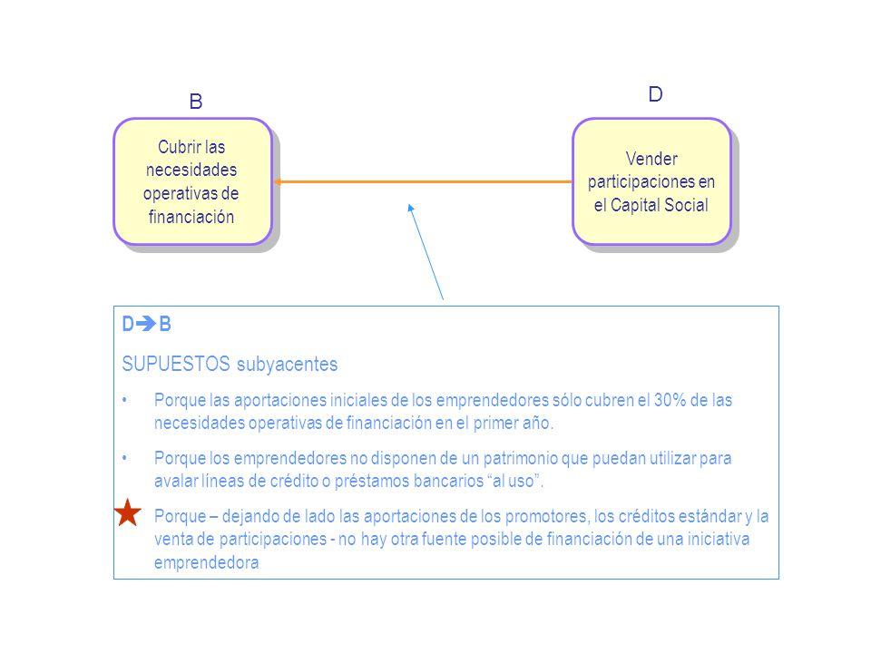 Vender participaciones en el Capital Social Cubrir las necesidades operativas de financiación B D D B SUPUESTOS subyacentes Porque las aportaciones in