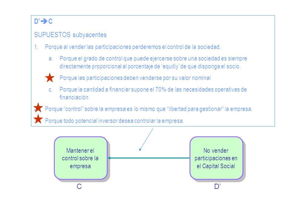 No vender participaciones en el Capital Social Mantener el control sobre la empresa CD D C SUPUESTOS subyacentes 1.Porque al vender las participacione