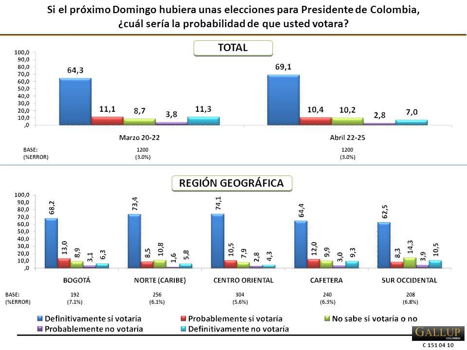 C 151 04 10 Si el próximo Domingo hubiera unas elecciones para Presidente de Colombia, ¿cuál sería la probabilidad de que usted votara.