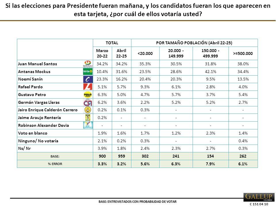 C 151 04 10 Si las elecciones para Presidente fueran mañana, y los candidatos fueran los que aparecen en esta tarjeta, ¿por cuál de ellos votaría uste