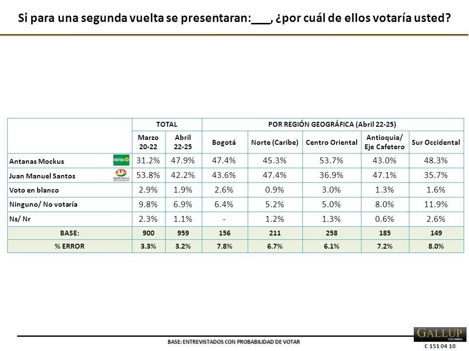 C 151 04 10 TOTALPOR REGIÓN GEOGRÁFICA (Abril 22-25) Marzo 20-22 Abril 22-25 BogotáNorte (Caribe)Centro Oriental Antioquia/ Eje Cafetero Sur Occidental Antanas Mockus 31.2%47.9%47.4%45.3%53.7%43.0%48.3% Juan Manuel Santos 53.8%42.2%43.6%47.4%36.9%47.1%35.7% Voto en blanco 2.9%1.9%2.6%0.9%3.0%1.3%1.6% Ninguno/ No votaría 9.8%6.9%6.4%5.2%5.0%8.0%11.9% Ns/ Nr 2.3%1.1%-1.2%1.3%0.6%2.6% BASE:900959156211258185149 % ERROR3.3%3.2%7.8%6.7%6.1%7.2%8.0% Si para una segunda vuelta se presentaran:___, ¿por cuál de ellos votaría usted.