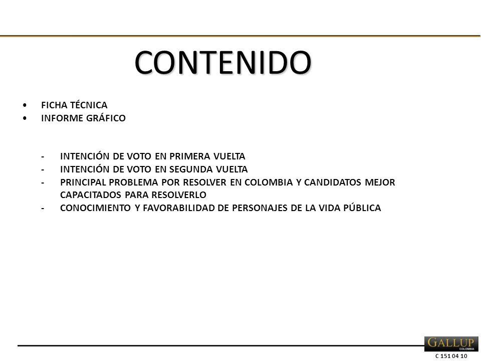 C 151 04 10 FICHA TÉCNICA INFORME GRÁFICO -INTENCIÓN DE VOTO EN PRIMERA VUELTA -INTENCIÓN DE VOTO EN SEGUNDA VUELTA -PRINCIPAL PROBLEMA POR RESOLVER EN COLOMBIA Y CANDIDATOS MEJOR CAPACITADOS PARA RESOLVERLO -CONOCIMIENTO Y FAVORABILIDAD DE PERSONAJES DE LA VIDA PÚBLICA CONTENIDO