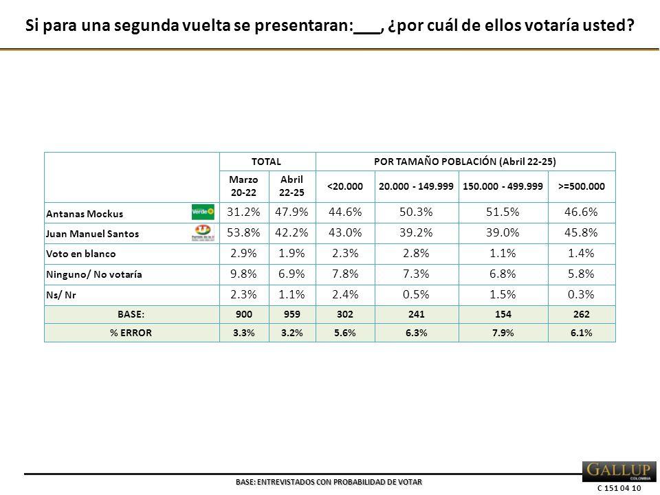 C 151 04 10 TOTALPOR TAMAÑO POBLACIÓN (Abril 22-25) Marzo 20-22 Abril 22-25 <20.00020.000 - 149.999150.000 - 499.999>=500.000 Antanas Mockus 31.2%47.9%44.6%50.3%51.5%46.6% Juan Manuel Santos 53.8%42.2%43.0%39.2%39.0%45.8% Voto en blanco 2.9%1.9%2.3%2.8%1.1%1.4% Ninguno/ No votaría 9.8%6.9%7.8%7.3%6.8%5.8% Ns/ Nr 2.3%1.1%2.4%0.5%1.5%0.3% BASE:900959302241154262 % ERROR3.3%3.2%5.6%6.3%7.9%6.1% Si para una segunda vuelta se presentaran:___, ¿por cuál de ellos votaría usted.