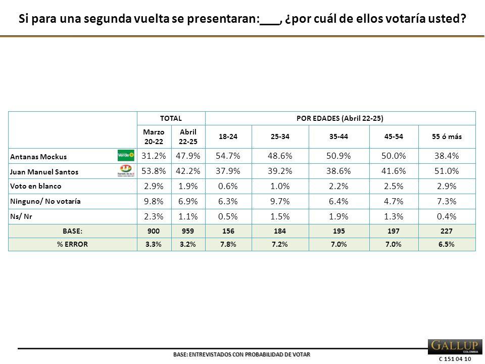 C 151 04 10 TOTALPOR EDADES (Abril 22-25) Marzo 20-22 Abril 22-25 18-2425-3435-4445-5455 ó más Antanas Mockus 31.2%47.9%54.7%48.6%50.9%50.0%38.4% Juan Manuel Santos 53.8%42.2%37.9%39.2%38.6%41.6%51.0% Voto en blanco 2.9%1.9%0.6%1.0%2.2%2.5%2.9% Ninguno/ No votaría 9.8%6.9%6.3%9.7%6.4%4.7%7.3% Ns/ Nr 2.3%1.1%0.5%1.5%1.9%1.3%0.4% BASE:900959156184195197227 % ERROR3.3%3.2%7.8%7.2%7.0% 6.5% Si para una segunda vuelta se presentaran:___, ¿por cuál de ellos votaría usted.