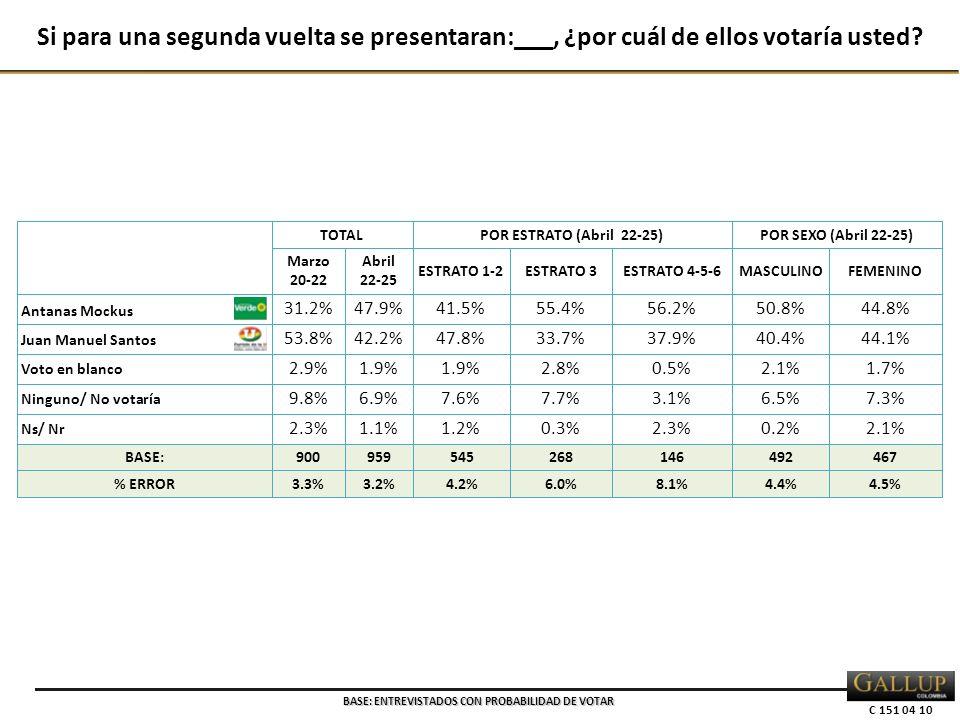 C 151 04 10 TOTALPOR ESTRATO (Abril 22-25)POR SEXO (Abril 22-25) Marzo 20-22 Abril 22-25 ESTRATO 1-2ESTRATO 3ESTRATO 4-5-6MASCULINOFEMENINO Antanas Mockus 31.2%47.9%41.5%55.4%56.2%50.8%44.8% Juan Manuel Santos 53.8%42.2%47.8%33.7%37.9%40.4%44.1% Voto en blanco 2.9%1.9% 2.8%0.5%2.1%1.7% Ninguno/ No votaría 9.8%6.9%7.6%7.7%3.1%6.5%7.3% Ns/ Nr 2.3%1.1%1.2%0.3%2.3%0.2%2.1% BASE:900959545268146492467 % ERROR3.3%3.2%4.2%6.0%8.1%4.4%4.5% Si para una segunda vuelta se presentaran:___, ¿por cuál de ellos votaría usted.
