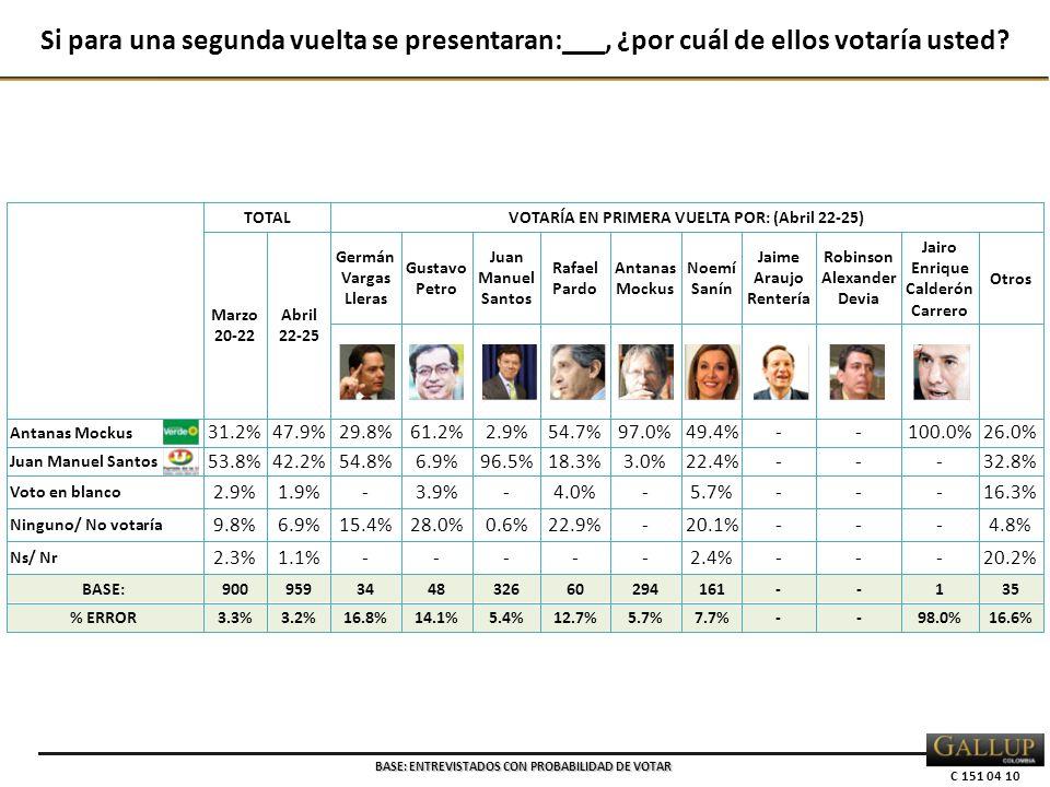 C 151 04 10 BASE: ENTREVISTADOS CON PROBABILIDAD DE VOTAR Si para una segunda vuelta se presentaran:___, ¿por cuál de ellos votaría usted?