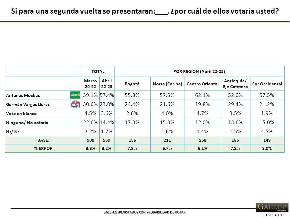 C 151 04 10 TOTALPOR REGIÓN (Abril 22-25) Marzo 20-22 Abril 22-25 BogotáNorte (Caribe)Centro Oriental Antioquia/ Eje Cafetero Sur Occidental Antanas Mockus 39.1%57.4%55.8%57.5%62.1%52.0%57.5% Germán Vargas Lleras 30.6%23.0%24.4%21.6%19.8%29.4%21.2% Voto en blanco 4.5%3.6%2.6%4.0%4.7%3.5%1.9% Ninguno/ No votaría 22.6%14.4%17.3%15.3%12.0%13.6%15.0% Ns/ Nr 3.2%1.7%-1.6%1.4%1.5%4.5% BASE:900959156211258185149 % ERROR3.3%3.2%7.8%6.7%6.1%7.2%8.0% Si para una segunda vuelta se presentaran:___, ¿por cuál de ellos votaría usted.