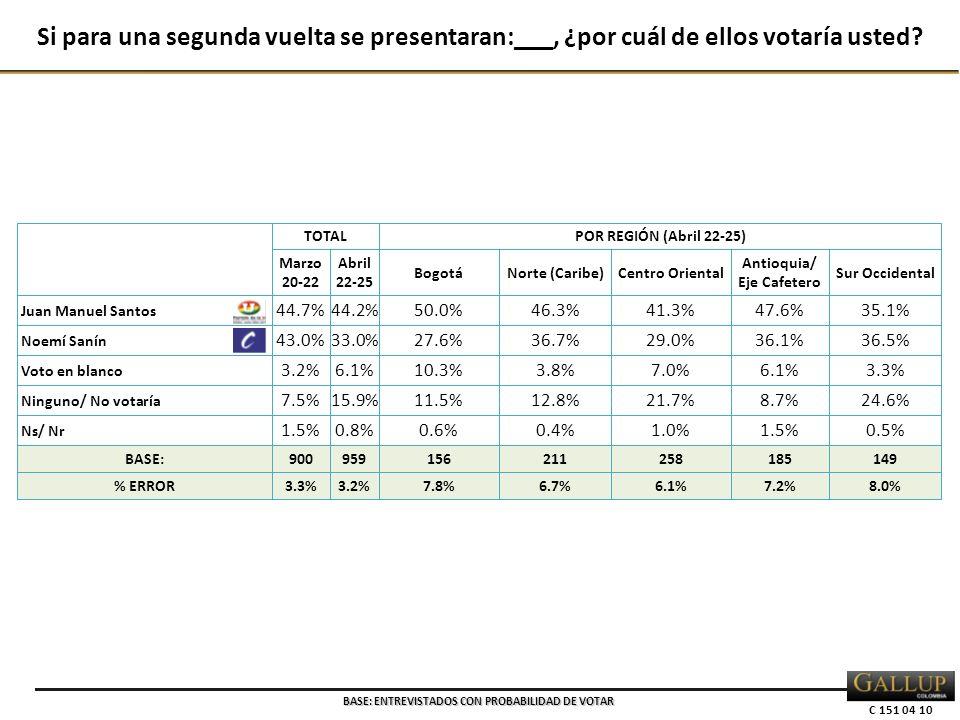 C 151 04 10 TOTALPOR REGIÓN (Abril 22-25) Marzo 20-22 Abril 22-25 BogotáNorte (Caribe)Centro Oriental Antioquia/ Eje Cafetero Sur Occidental Juan Manuel Santos 44.7%44.2%50.0%46.3%41.3%47.6%35.1% Noemí Sanín 43.0%33.0%27.6%36.7%29.0%36.1%36.5% Voto en blanco 3.2%6.1%10.3%3.8%7.0%6.1%3.3% Ninguno/ No votaría 7.5%15.9%11.5%12.8%21.7%8.7%24.6% Ns/ Nr 1.5%0.8%0.6%0.4%1.0%1.5%0.5% BASE:900959156211258185149 % ERROR3.3%3.2%7.8%6.7%6.1%7.2%8.0% Si para una segunda vuelta se presentaran:___, ¿por cuál de ellos votaría usted.