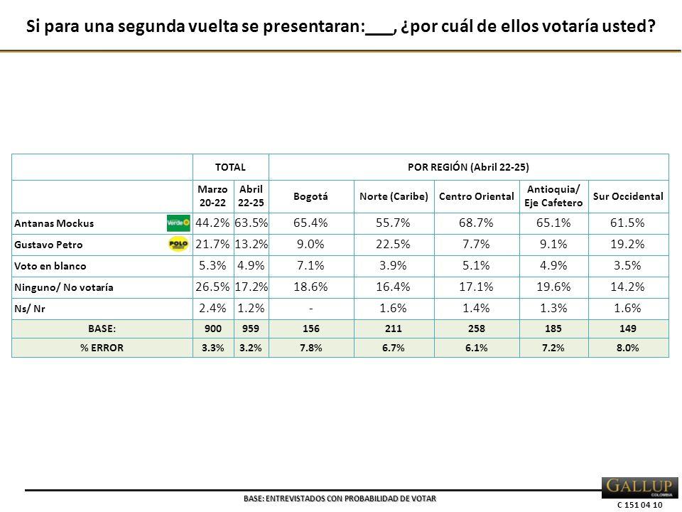 C 151 04 10 TOTALPOR REGIÓN (Abril 22-25) Marzo 20-22 Abril 22-25 BogotáNorte (Caribe)Centro Oriental Antioquia/ Eje Cafetero Sur Occidental Antanas Mockus 44.2%63.5%65.4%55.7%68.7%65.1%61.5% Gustavo Petro 21.7%13.2%9.0%22.5%7.7%9.1%19.2% Voto en blanco 5.3%4.9%7.1%3.9%5.1%4.9%3.5% Ninguno/ No votaría 26.5%17.2%18.6%16.4%17.1%19.6%14.2% Ns/ Nr 2.4%1.2%-1.6%1.4%1.3%1.6% BASE:900959156211258185149 % ERROR3.3%3.2%7.8%6.7%6.1%7.2%8.0% Si para una segunda vuelta se presentaran:___, ¿por cuál de ellos votaría usted.