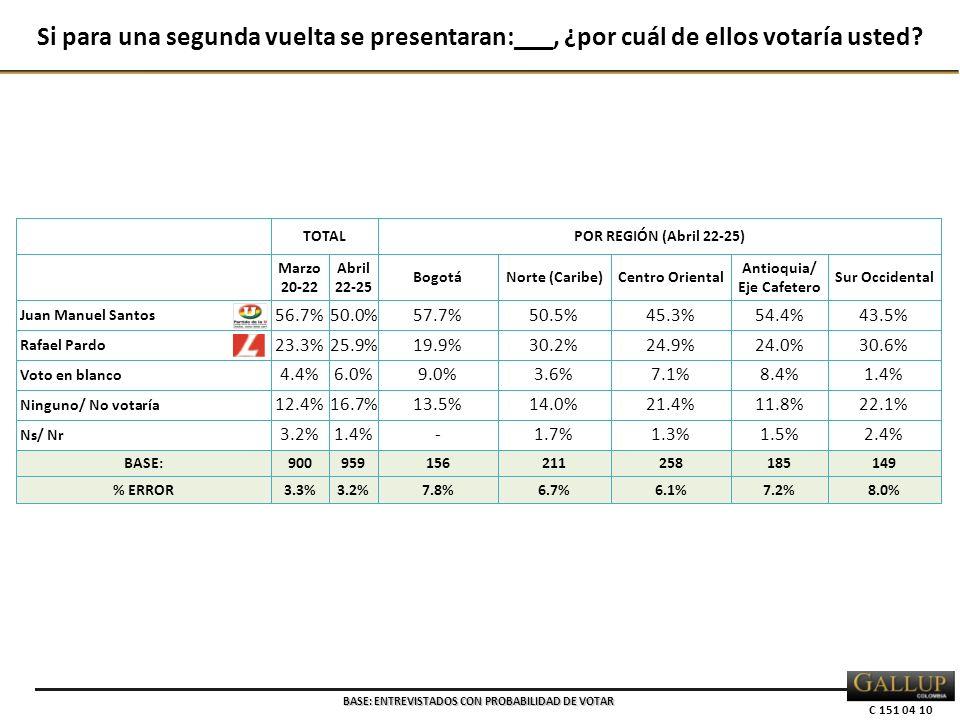 C 151 04 10 TOTALPOR REGIÓN (Abril 22-25) Marzo 20-22 Abril 22-25 BogotáNorte (Caribe)Centro Oriental Antioquia/ Eje Cafetero Sur Occidental Juan Manuel Santos 56.7%50.0%57.7%50.5%45.3%54.4%43.5% Rafael Pardo 23.3%25.9%19.9%30.2%24.9%24.0%30.6% Voto en blanco 4.4%6.0%9.0%3.6%7.1%8.4%1.4% Ninguno/ No votaría 12.4%16.7%13.5%14.0%21.4%11.8%22.1% Ns/ Nr 3.2%1.4%-1.7%1.3%1.5%2.4% BASE:900959156211258185149 % ERROR3.3%3.2%7.8%6.7%6.1%7.2%8.0% Si para una segunda vuelta se presentaran:___, ¿por cuál de ellos votaría usted.