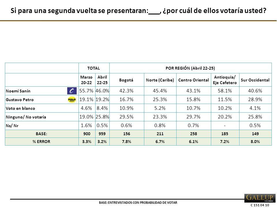 C 151 04 10 TOTALPOR REGIÓN (Abril 22-25) Marzo 20-22 Abril 22-25 BogotáNorte (Caribe)Centro Oriental Antioquia/ Eje Cafetero Sur Occidental Noemí Sanín 55.7%46.0%42.3%45.4%43.1%58.1%40.6% Gustavo Petro 19.1%19.2%16.7%25.3%15.8%11.5%28.9% Voto en blanco 4.6%8.4%10.9%5.2%10.7%10.2%4.1% Ninguno/ No votaría 19.0%25.8%29.5%23.3%29.7%20.2%25.8% Ns/ Nr 1.6%0.5%0.6%0.8%0.7%-0.5% BASE:900959156211258185149 % ERROR3.3%3.2%7.8%6.7%6.1%7.2%8.0% Si para una segunda vuelta se presentaran:___, ¿por cuál de ellos votaría usted.