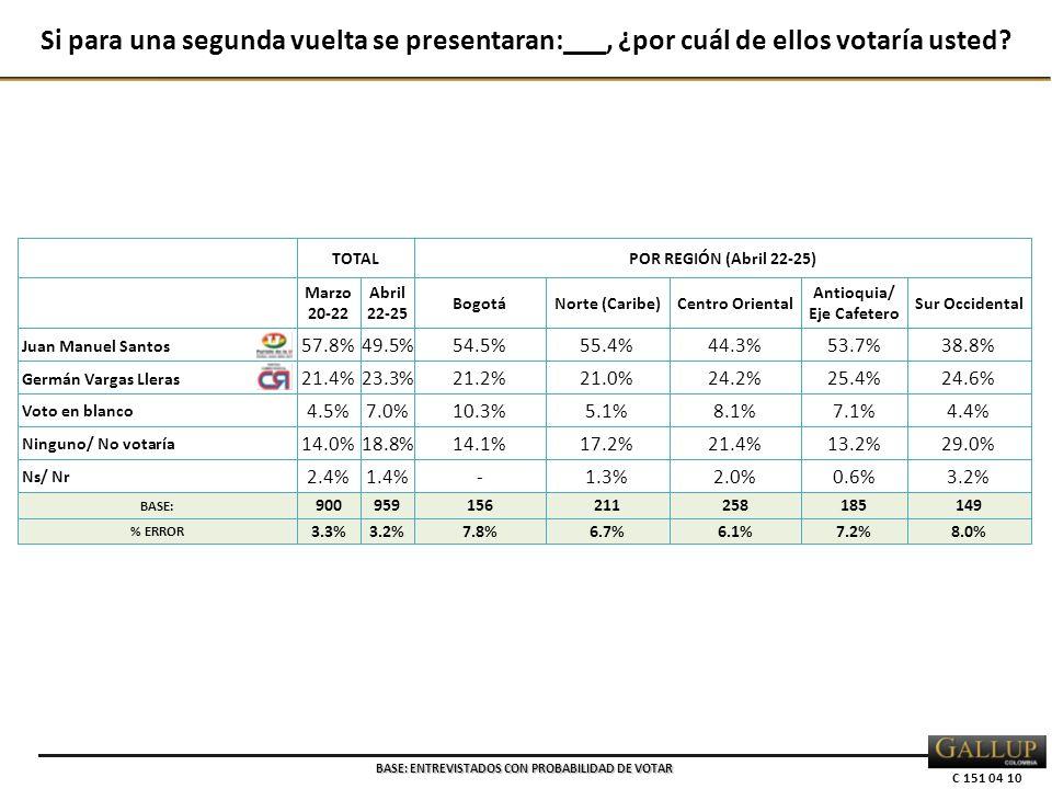 C 151 04 10 TOTALPOR REGIÓN (Abril 22-25) Marzo 20-22 Abril 22-25 BogotáNorte (Caribe)Centro Oriental Antioquia/ Eje Cafetero Sur Occidental Juan Manuel Santos 57.8% 49.5%54.5%55.4%44.3%53.7%38.8% Germán Vargas Lleras 21.4% 23.3%21.2%21.0%24.2%25.4%24.6% Voto en blanco 4.5% 7.0%10.3%5.1%8.1%7.1%4.4% Ninguno/ No votaría 14.0% 18.8%14.1%17.2%21.4%13.2%29.0% Ns/ Nr 2.4% 1.4%-1.3%2.0%0.6%3.2% BASE: 900959156211258185149 % ERROR 3.3%3.2%7.8%6.7%6.1%7.2%8.0% Si para una segunda vuelta se presentaran:___, ¿por cuál de ellos votaría usted.