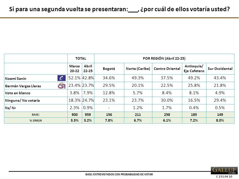 C 151 04 10 TOTALPOR REGIÓN (Abril 22-25) Marzo 20-22 Abril 22-25 BogotáNorte (Caribe)Centro Oriental Antioquia/ Eje Cafetero Sur Occidental Noemí Sanín 52.1%42.8%34.6%49.3%37.5%49.2%43.4% Germán Vargas Lleras 23.4%23.7%29.5%20.1%22.5%25.8%21.8% Voto en blanco 3.8%7.9%12.8%5.7%8.4%8.1%4.9% Ninguno/ No votaría 18.3%24.7%23.1%23.7%30.0%16.5%29.4% Ns/ Nr 2.3%0.9%-1.2%1.7%0.4%0.5% BASE: 900959156211258185149 % ERROR 3.3%3.2%7.8%6.7%6.1%7.2%8.0% Si para una segunda vuelta se presentaran:___, ¿por cuál de ellos votaría usted.