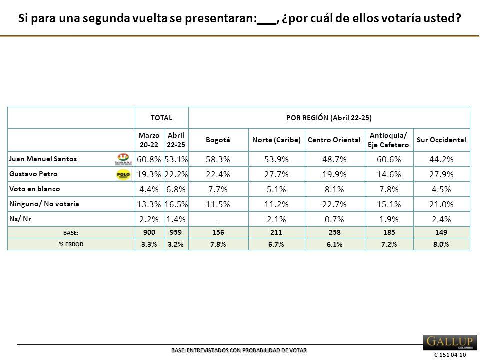 C 151 04 10 TOTALPOR REGIÓN (Abril 22-25) Marzo 20-22 Abril 22-25 BogotáNorte (Caribe)Centro Oriental Antioquia/ Eje Cafetero Sur Occidental Juan Manuel Santos 60.8% 53.1%58.3%53.9%48.7%60.6%44.2% Gustavo Petro 19.3% 22.2%22.4%27.7%19.9%14.6%27.9% Voto en blanco 4.4% 6.8%7.7%5.1%8.1%7.8%4.5% Ninguno/ No votaría 13.3% 16.5%11.5%11.2%22.7%15.1%21.0% Ns/ Nr 2.2% 1.4%-2.1%0.7%1.9%2.4% BASE: 900959156211258185149 % ERROR 3.3%3.2%7.8%6.7%6.1%7.2%8.0% Si para una segunda vuelta se presentaran:___, ¿por cuál de ellos votaría usted.