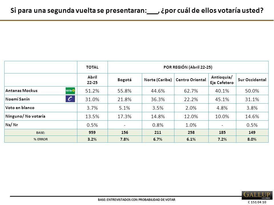 C 151 04 10 TOTALPOR REGIÓN (Abril 22-25) Abril 22-25 BogotáNorte (Caribe)Centro Oriental Antioquia/ Eje Cafetero Sur Occidental Antanas Mockus 51.2% 55.8%44.6%62.7%40.1%50.0% Noemí Sanín 31.0% 21.8%36.3%22.2%45.1%31.1% Voto en blanco 3.7% 5.1%3.5%2.0%4.8%3.8% Ninguno/ No votaría 13.5% 17.3%14.8%12.0%10.0%14.6% Ns/ Nr 0.5% -0.8%1.0%-0.5% BASE: 959156211258185149 % ERROR 3.2%7.8%6.7%6.1%7.2%8.0% Si para una segunda vuelta se presentaran:___, ¿por cuál de ellos votaría usted.
