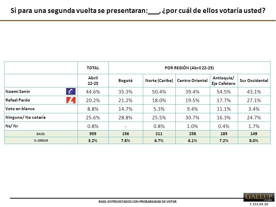 C 151 04 10 TOTALPOR REGIÓN (Abril 22-25) Abril 22-25 BogotáNorte (Caribe)Centro Oriental Antioquia/ Eje Cafetero Sur Occidental Noemí Sanín 44.6% 35.3%50.4%39.4%54.5%43.1% Rafael Pardo 20.2% 21.2%18.0%19.5%17.7%27.1% Voto en blanco 8.8% 14.7%5.3%9.4%11.1%3.4% Ninguno/ No votaría 25.6% 28.8%25.5%30.7%16.3%24.7% Ns/ Nr 0.8% - 1.0%0.4%1.7% BASE: 959156211258185149 % ERROR 3.2%7.8%6.7%6.1%7.2%8.0% Si para una segunda vuelta se presentaran:___, ¿por cuál de ellos votaría usted.