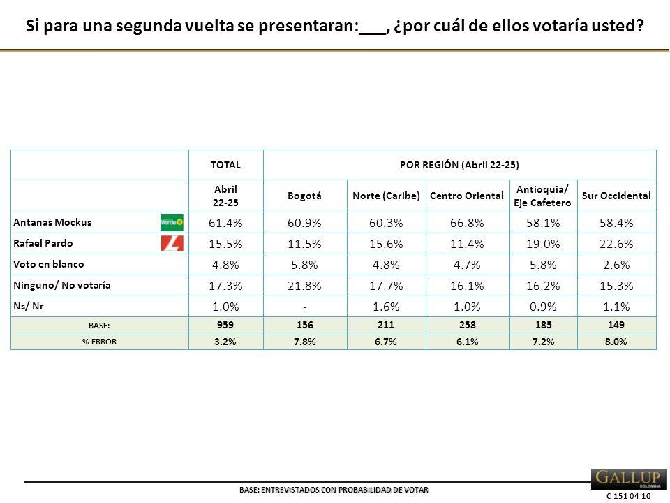 C 151 04 10 TOTALPOR REGIÓN (Abril 22-25) Abril 22-25 BogotáNorte (Caribe)Centro Oriental Antioquia/ Eje Cafetero Sur Occidental Antanas Mockus 61.4% 60.9%60.3%66.8%58.1%58.4% Rafael Pardo 15.5% 11.5%15.6%11.4%19.0%22.6% Voto en blanco 4.8% 5.8%4.8%4.7%5.8%2.6% Ninguno/ No votaría 17.3% 21.8%17.7%16.1%16.2%15.3% Ns/ Nr 1.0% -1.6%1.0%0.9%1.1% BASE: 959156211258185149 % ERROR 3.2%7.8%6.7%6.1%7.2%8.0% Si para una segunda vuelta se presentaran:___, ¿por cuál de ellos votaría usted.