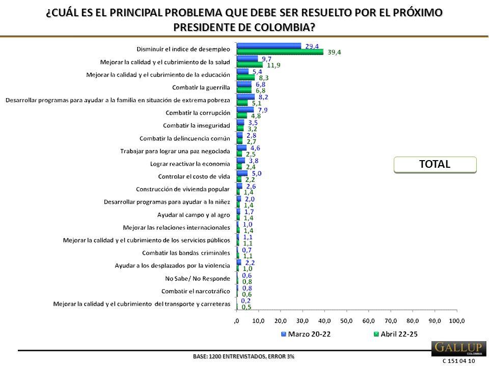 C 151 04 10 ¿CUÁL ES EL PRINCIPAL PROBLEMA QUE DEBE SER RESUELTO POR EL PRÓXIMO PRESIDENTE DE COLOMBIA? BASE: 1200 ENTREVISTADOS, ERROR 3% TOTAL