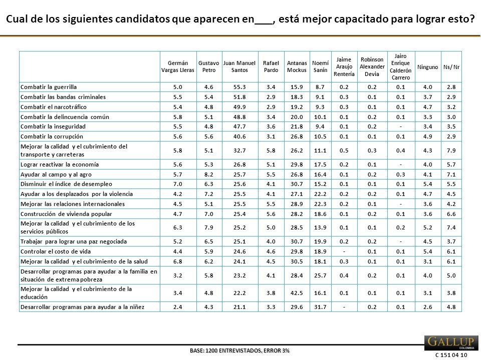 C 151 04 10 Cual de los siguientes candidatos que aparecen en___, está mejor capacitado para lograr esto? BASE: 1200 ENTREVISTADOS, ERROR 3%
