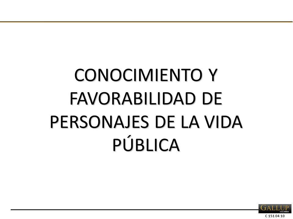 C 151 04 10 CONOCIMIENTO Y FAVORABILIDAD DE PERSONAJES DE LA VIDA PÚBLICA