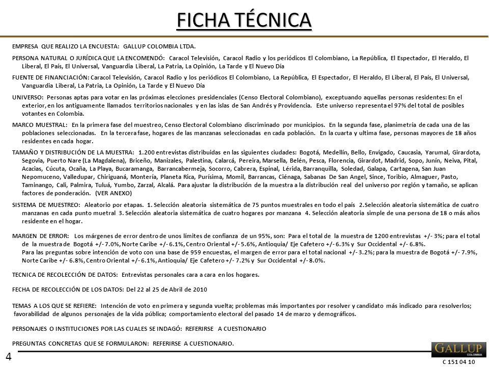 C 151 04 10 EMPRESA QUE REALIZO LA ENCUESTA: GALLUP COLOMBIA LTDA. PERSONA NATURAL O JURÍDICA QUE LA ENCOMENDÓ: Caracol Televisión, Caracol Radio y lo