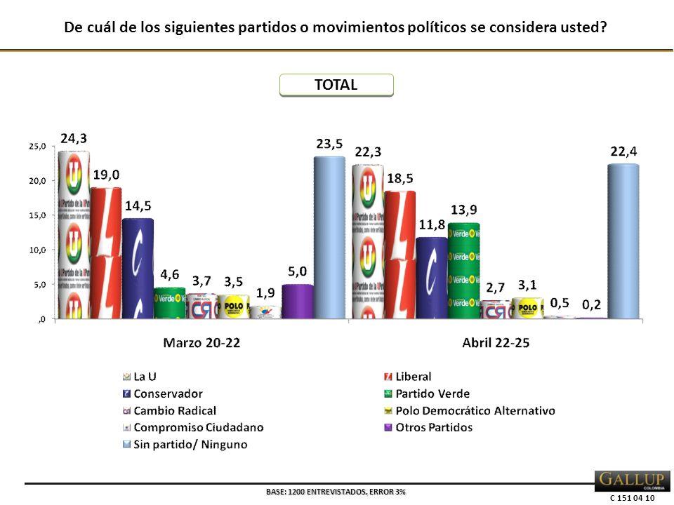 C 151 04 10 De cuál de los siguientes partidos o movimientos políticos se considera usted? BASE: 1200 ENTREVISTADOS, ERROR 3% TOTAL