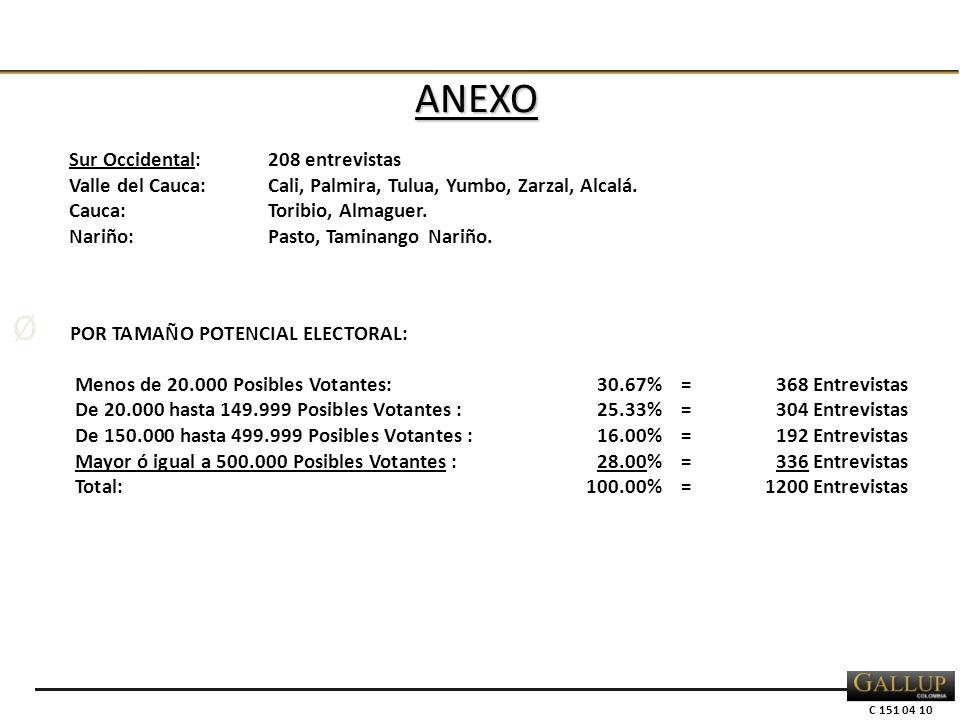 C 151 04 10 Sur Occidental:208 entrevistas Valle del Cauca:Cali, Palmira, Tulua, Yumbo, Zarzal, Alcalá.