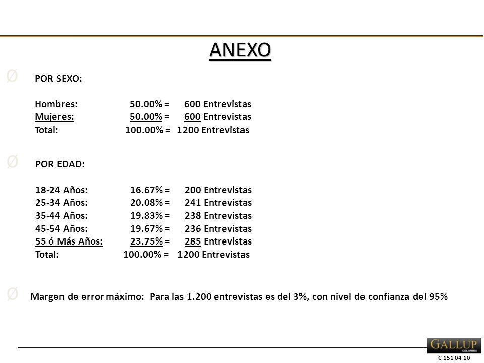 C 151 04 10 Ø POR EDAD: 18-24 Años:16.67% = 200 Entrevistas 25-34 Años:20.08% = 241 Entrevistas 35-44 Años:19.83% = 238 Entrevistas 45-54 Años:19.67% = 236 Entrevistas 55 ó Más Años:23.75% = 285 Entrevistas Total: 100.00% =1200 Entrevistas Ø POR SEXO: Hombres:50.00% = 600 Entrevistas Mujeres:50.00% = 600 Entrevistas Total: 100.00% =1200 Entrevistas Ø Margen de error máximo: Para las 1.200 entrevistas es del 3%, con nivel de confianza del 95% ANEXO