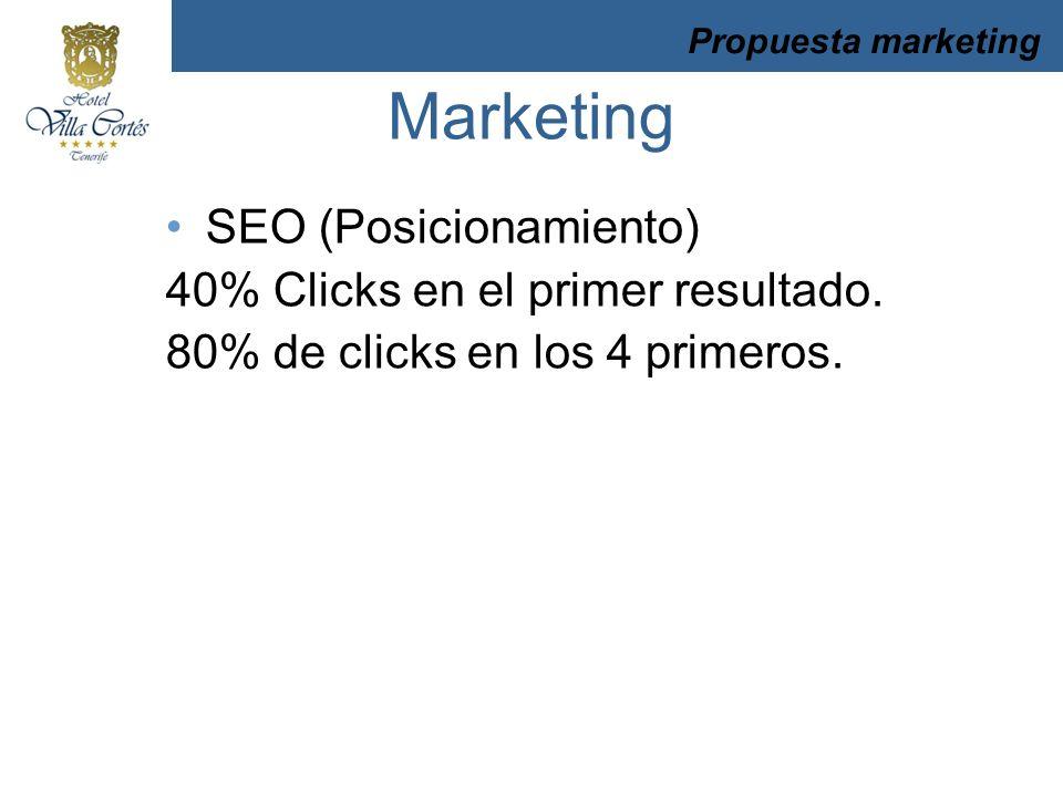 SEO (Posicionamiento) 40% Clicks en el primer resultado. 80% de clicks en los 4 primeros. Propuesta marketing Marketing