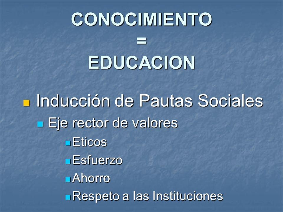 Inducción de Pautas Sociales Inducción de Pautas Sociales Eje rector de valores Eje rector de valores Eticos Eticos Esfuerzo Esfuerzo Ahorro Ahorro Re