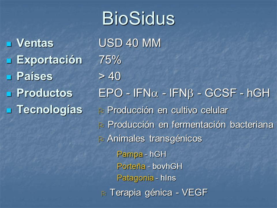 BioSidus Ventas USD 40 MM Ventas USD 40 MM Exportación 75% Exportación 75% Países > 40 Países > 40 Productos EPO - IFN - IFN - GCSF - hGH Productos EP