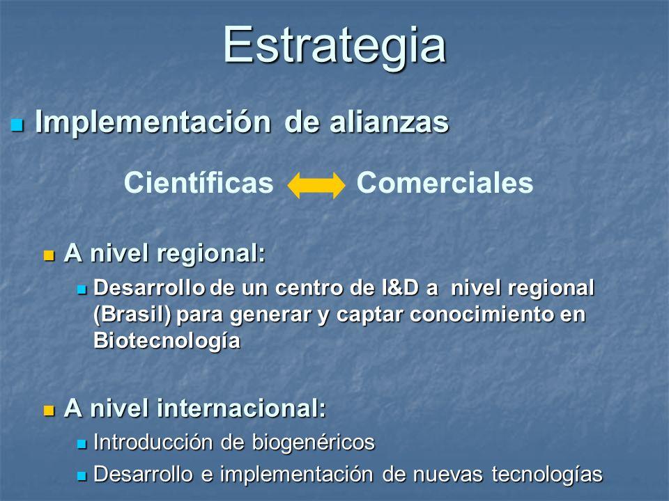 Estrategia Implementación de alianzas Implementación de alianzas A nivel regional: A nivel regional: Desarrollo de un centro de I&D a nivel regional (