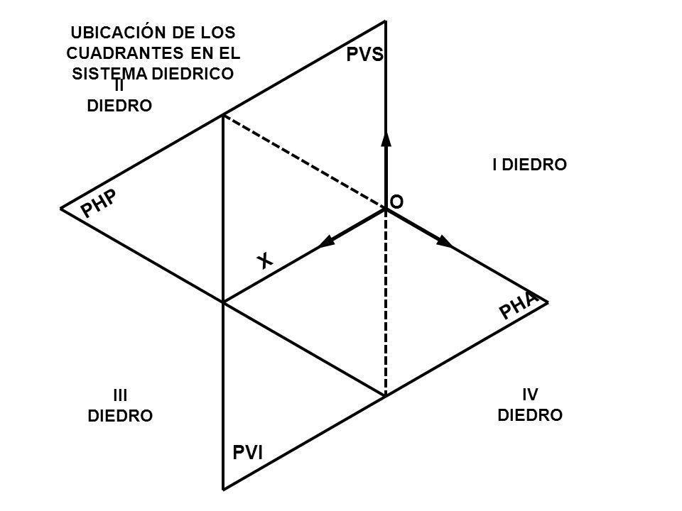 PHA PHP PVS PVI UBICACIÓN DE LOS CUADRANTES EN EL SISTEMA DIEDRICO I DIEDRO O X IV DIEDRO III DIEDRO II DIEDRO