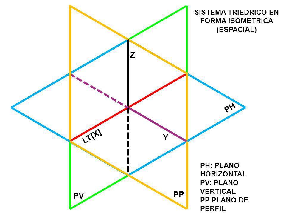 PH PV SISTEMA TRIEDRICO EN FORMA ISOMETRICA (ESPACIAL) LT[X] PH: PLANO HORIZONTAL PV: PLANO VERTICAL PP PLANO DE PERFIL PP Z Y